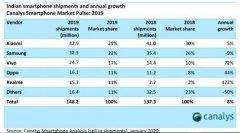 2019年第四季度印度智能手机市场增